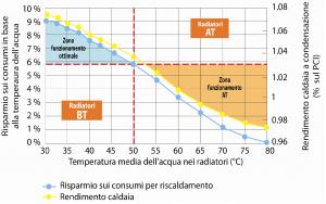 Caldaie a condensazione risanamento energetico for Temperatura acqua caldaia termosifoni