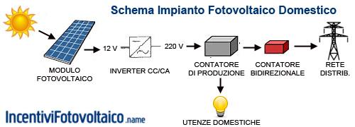 Schema Collegamento Impianto Fotovoltaico : Fotovoltaico risanamento energetico