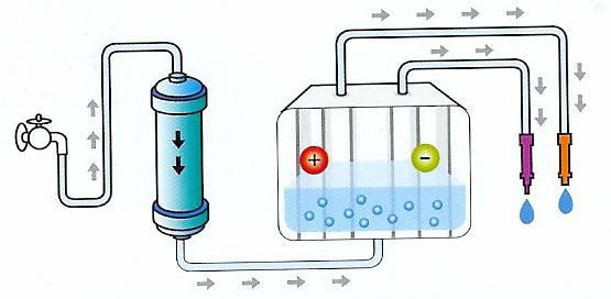 Acqua alcalina o ionizzata - Risanamento Energetico
