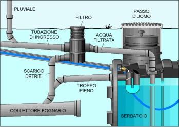 schema di una soluzione per la raccolta di acqua piovana